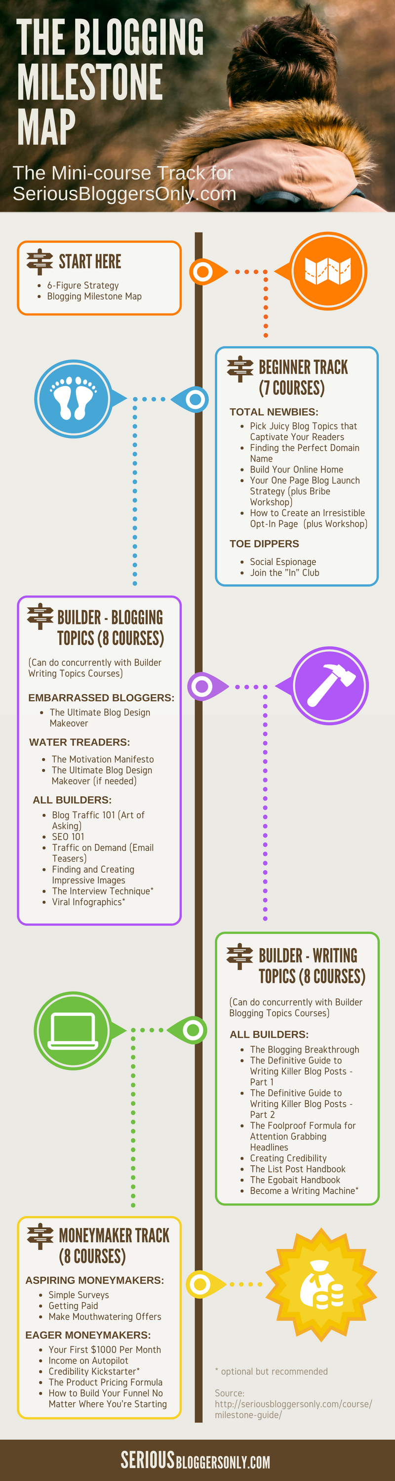 The Blogging Milestone Map Infographic